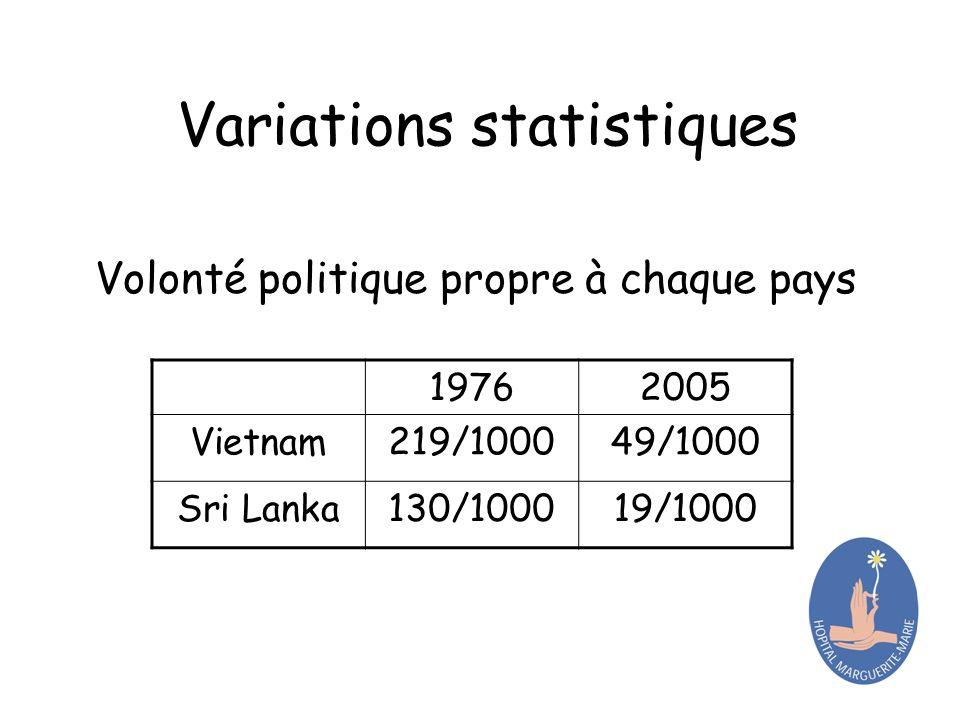 Variations statistiques Volonté politique propre à chaque pays 19762005 Vietnam219/100049/1000 Sri Lanka130/100019/1000