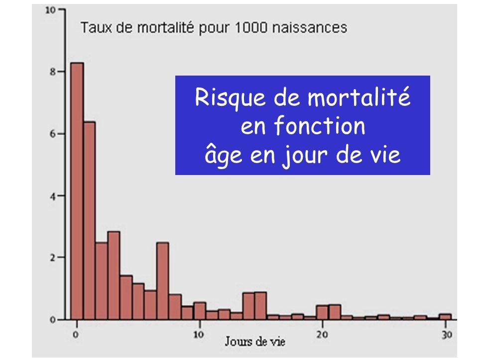 Répartition des décès avant âge de 5 ans