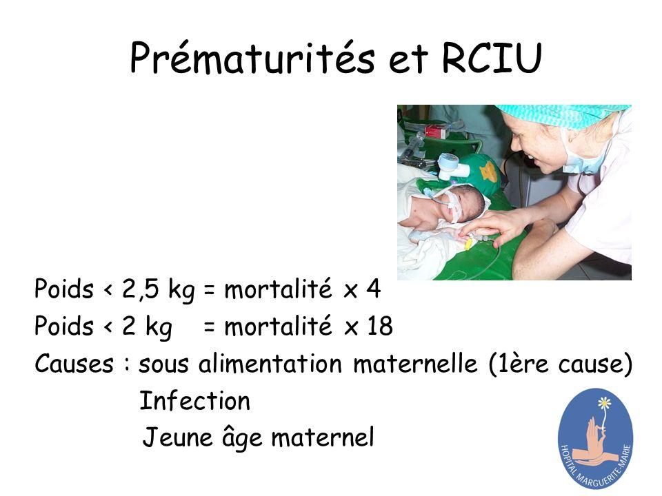 Prématurités et RCIU Poids < 2,5 kg = mortalité x 4 Poids < 2 kg = mortalité x 18 Causes : sous alimentation maternelle (1ère cause) Infection Jeune âge maternel