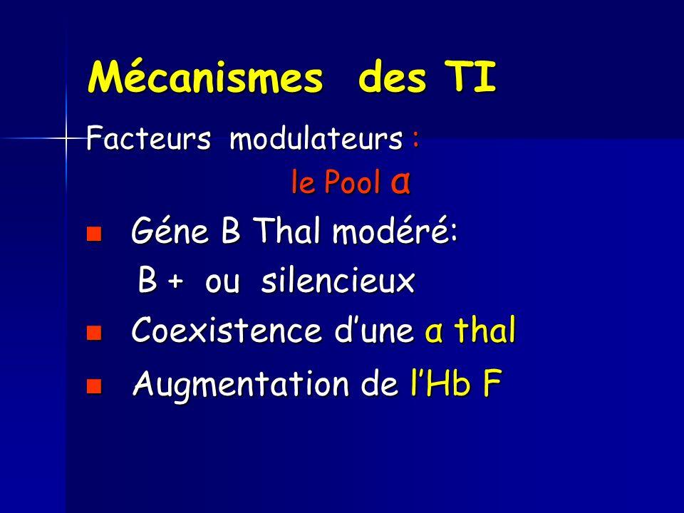 Mécanismes des TI Facteurs modulateurs : le Pool α Géne B Thal modéré: Géne B Thal modéré: B + ou silencieux B + ou silencieux Coexistence dune α thal Coexistence dune α thal Augmentation de lHb F Augmentation de lHb F