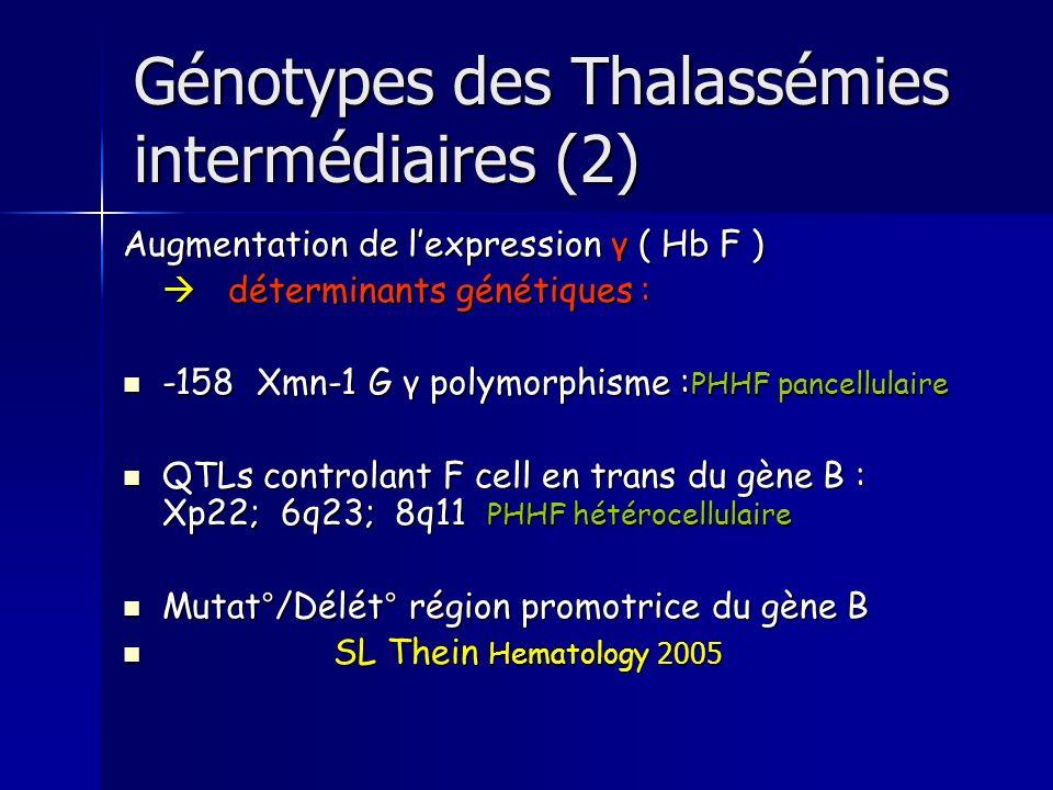 Génotypes des Thalassémies intermédiaires (2) Augmentation de lexpression γ ( Hb F ) déterminants génétiques : déterminants génétiques : -158 Xmn-1 G γ polymorphisme : PHHF pancellulaire -158 Xmn-1 G γ polymorphisme : PHHF pancellulaire QTLs controlant F cell en trans du gène B : Xp22; 6q23; 8q11 PHHF hétérocellulaire QTLs controlant F cell en trans du gène B : Xp22; 6q23; 8q11 PHHF hétérocellulaire Mutat°/Délét° région promotrice du gène B Mutat°/Délét° région promotrice du gène B SL Thein Hematology 2005 SL Thein Hematology 2005