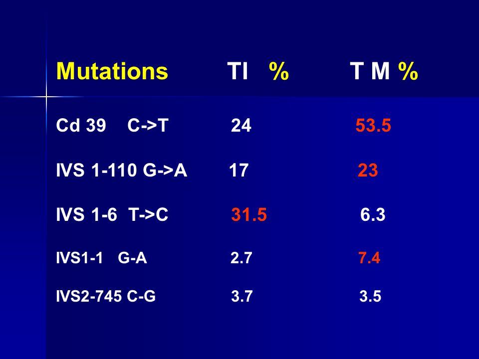 Mutations TI % T M % Cd 39 C->T 24 53.5 IVS 1-110 G->A 17 23 IVS 1-6 T->C 31.5 6.3 IVS1-1 G-A 2.7 7.4 IVS2-745 C-G 3.7 3.5