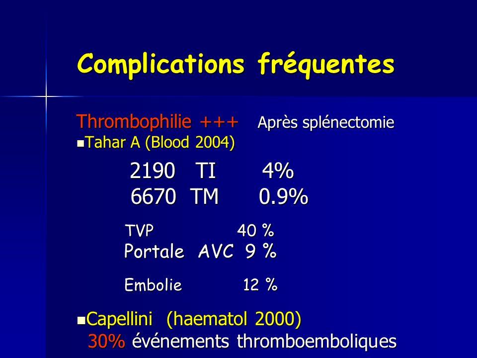 Complications fréquentes Thrombophilie +++ Après splénectomie Tahar A (Blood 2004) Tahar A (Blood 2004) 2190 TI 4% 2190 TI 4% 6670 TM 0.9% 6670 TM 0.9