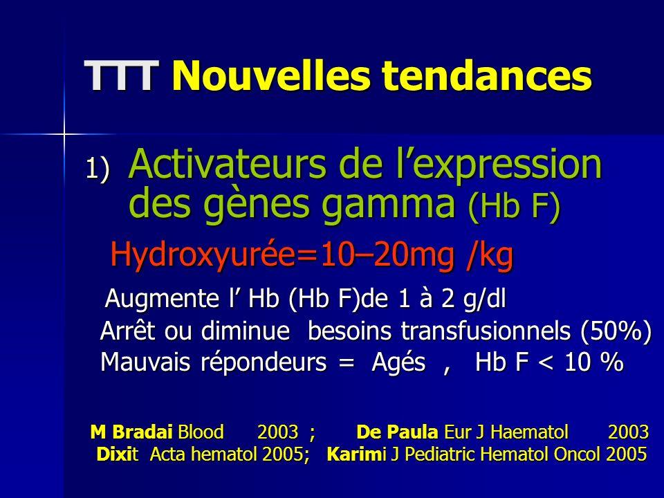 TTT Nouvelles tendances 1) Activateurs de lexpression des gènes gamma (Hb F) Hydroxyurée=10–20mg /kg Hydroxyurée=10–20mg /kg Augmente l Hb (Hb F)de 1 à 2 g/dl Augmente l Hb (Hb F)de 1 à 2 g/dl Arrêt ou diminue besoins transfusionnels (50%) Arrêt ou diminue besoins transfusionnels (50%) Mauvais répondeurs = Agés, Hb F < 10 % Mauvais répondeurs = Agés, Hb F < 10 % M Bradai Blood 2003 ; De Paula Eur J Haematol 2003 M Bradai Blood 2003 ; De Paula Eur J Haematol 2003 Dixit Acta hematol 2005; Karimi J Pediatric Hematol Oncol 2005 Dixit Acta hematol 2005; Karimi J Pediatric Hematol Oncol 2005
