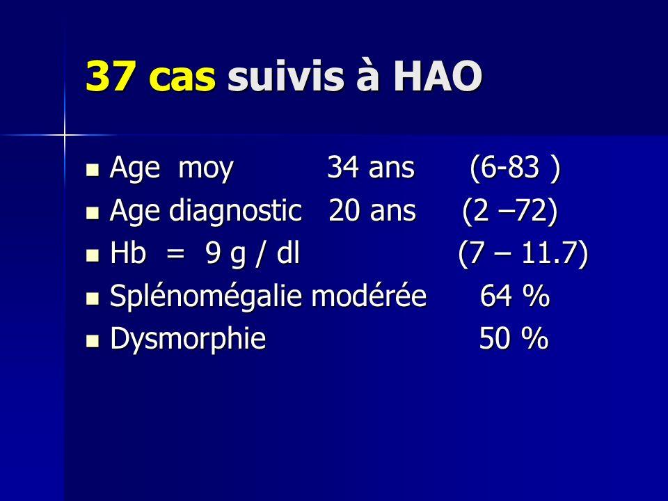 37 cas suivis à HAO Age moy 34 ans (6-83 ) Age moy 34 ans (6-83 ) Age diagnostic 20 ans (2 –72) Age diagnostic 20 ans (2 –72) Hb = 9 g / dl (7 – 11.7) Hb = 9 g / dl (7 – 11.7) Splénomégalie modérée 64 % Splénomégalie modérée 64 % Dysmorphie 50 % Dysmorphie 50 %