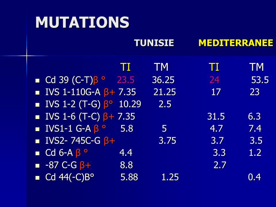 MUTATIONS TUNISIE MEDITERRANEE TI TM TI TM TI TM TI TM Cd 39 (C-T)β ° 23.5 36.25 24 53.5 Cd 39 (C-T)β ° 23.5 36.25 24 53.5 IVS 1-110G-A β+ 7.35 21.25