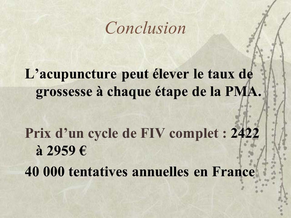 Conclusion Lacupuncture peut élever le taux de grossesse à chaque étape de la PMA. Prix dun cycle de FIV complet : 2422 à 2959 40 000 tentatives annue