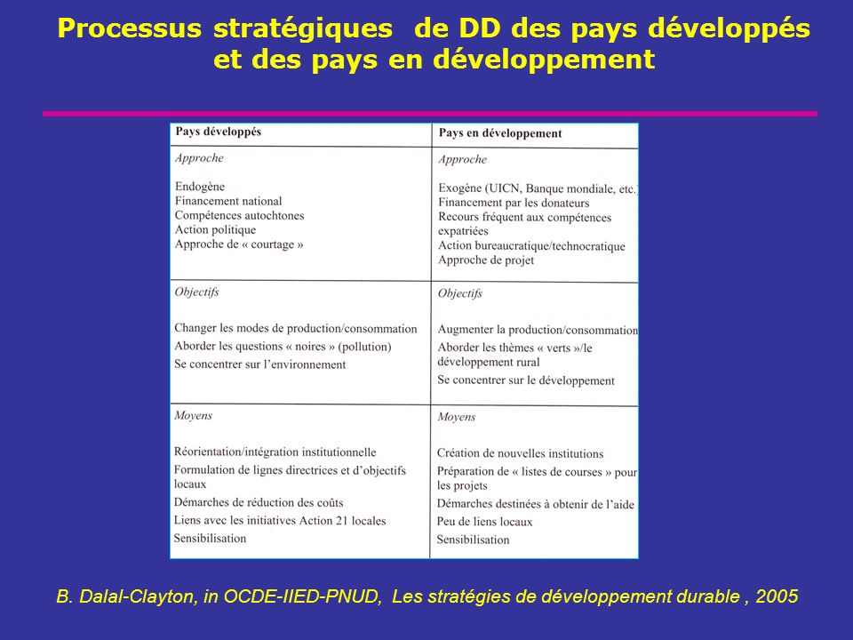 Processus stratégiques de DD des pays développés et des pays en développement B. Dalal-Clayton, in OCDE-IIED-PNUD, Les stratégies de développement dur