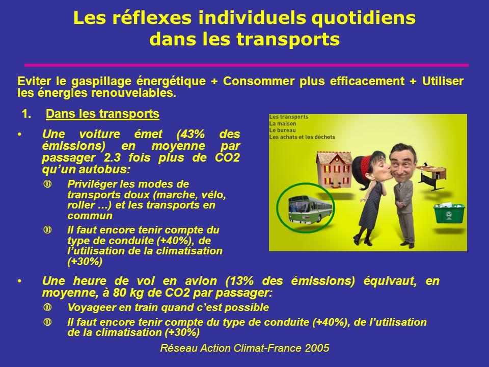 Les réflexes individuels quotidiens dans les transports Réseau Action Climat-France 2005 Eviter le gaspillage énergétique + Consommer plus efficacemen