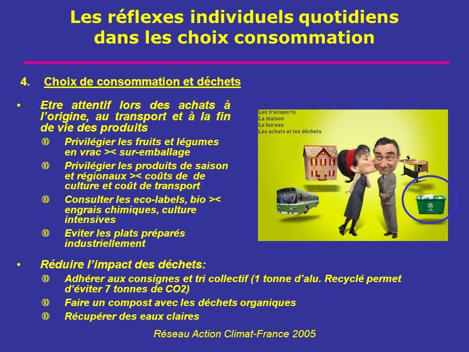Les réflexes individuels quotidiens dans les choix consommation Réseau Action Climat-France 2005 Etre attentif lors des achats à lorigine, au transpor