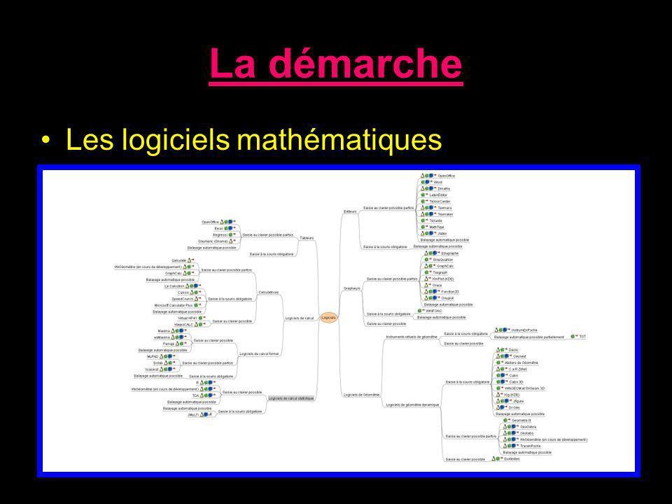 La démarche Les logiciels mathématiques