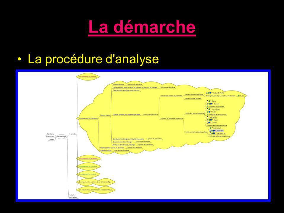 La démarche La procédure d analyse