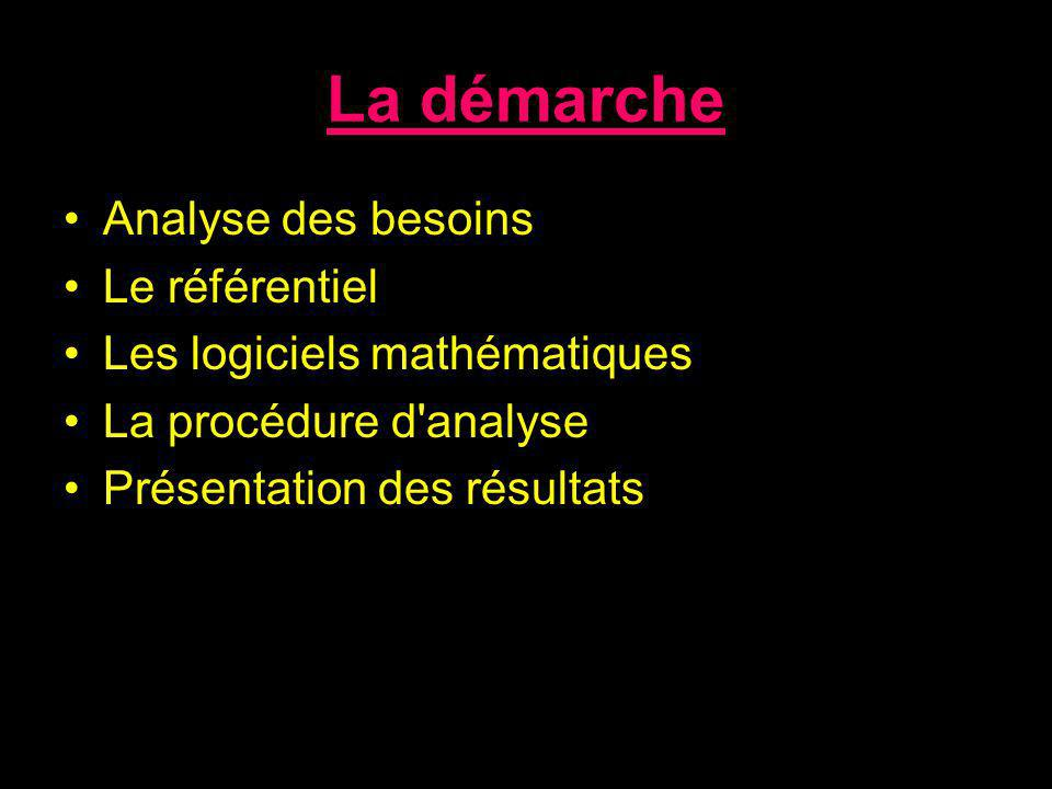 La démarche Analyse des besoins Le référentiel Les logiciels mathématiques La procédure d'analyse Présentation des résultats
