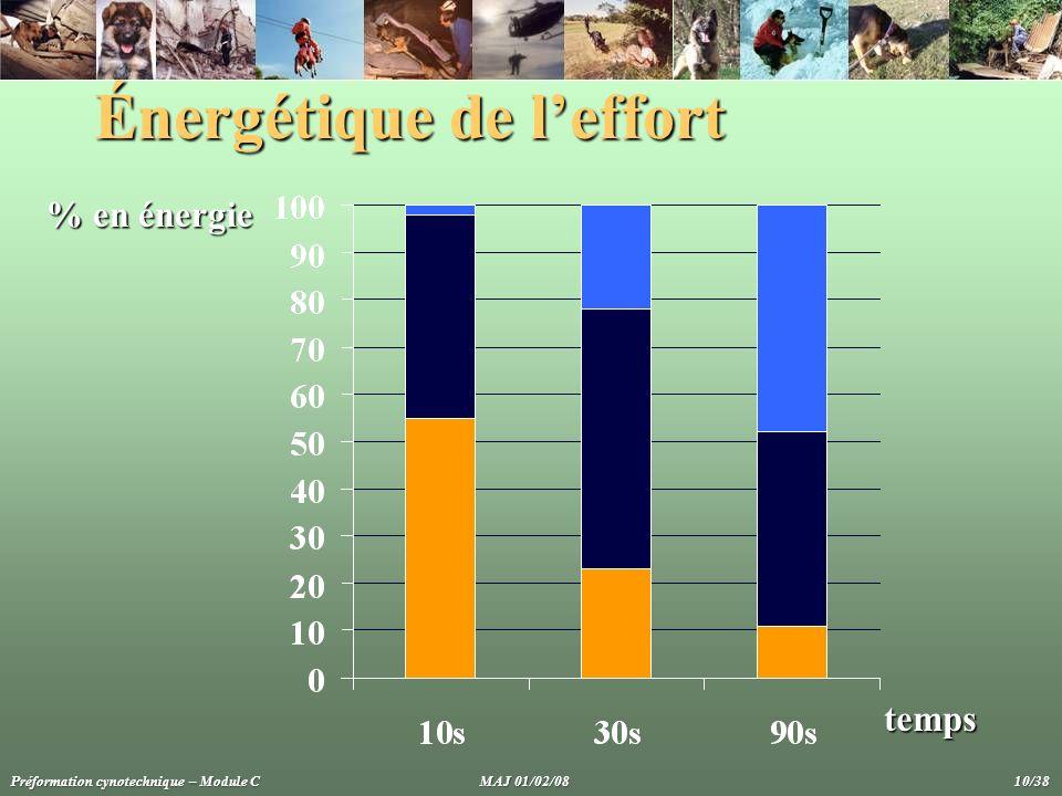 Énergétique de leffort % en énergie temps Préformation cynotechnique – Module C MAJ 01/02/08 10/38