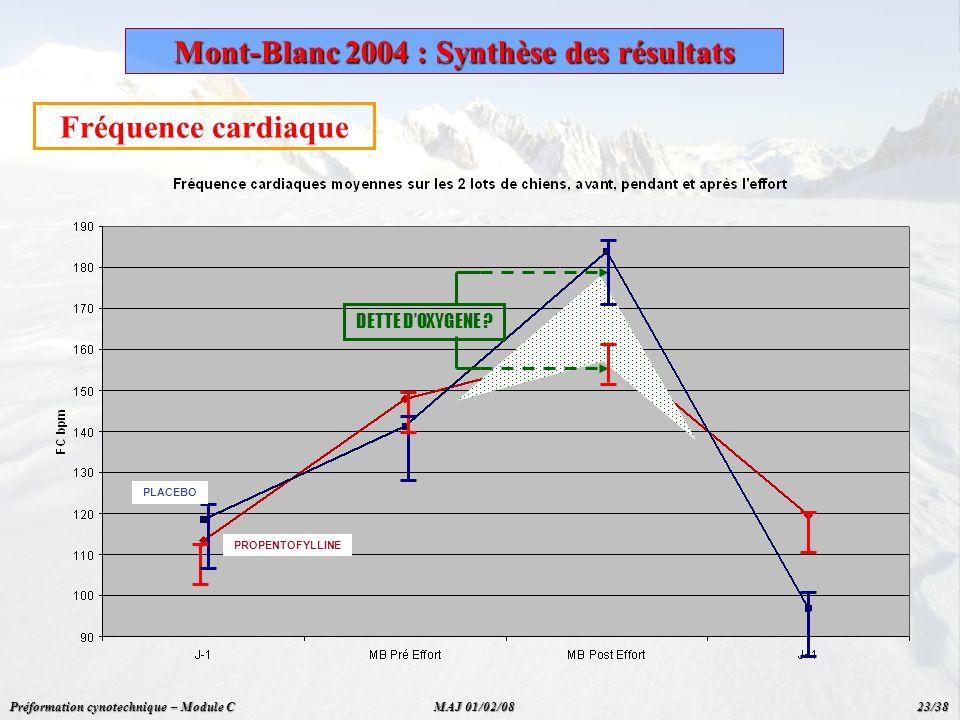 Mont-Blanc 2004 : Synthèse des résultats Fréquence cardiaque DETTE DOXYGENE ? PROPENTOFYLLINE PLACEBO Préformation cynotechnique – Module C MAJ 01/02/