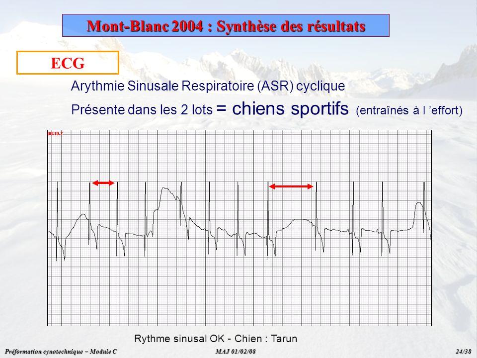 ECG Arythmie Sinusale Respiratoire (ASR) cyclique Présente dans les 2 lots = chiens sportifs (entraînés à l effort) Rythme sinusal OK - Chien : Tarun