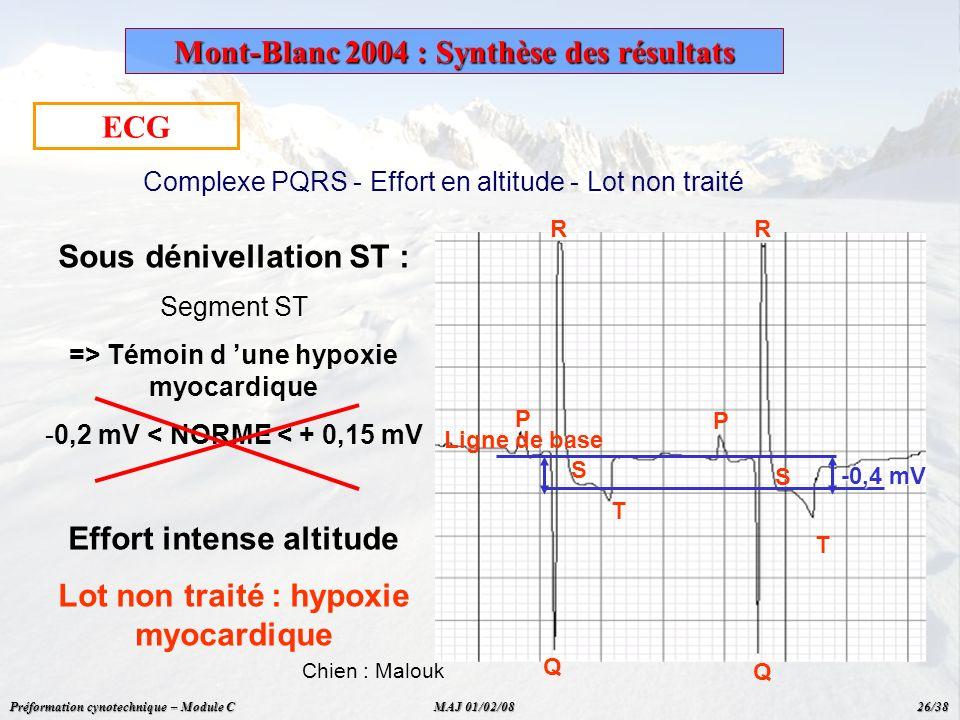 ECG Complexe PQRS - Effort en altitude - Lot non traité Chien : Malouk P P Q Q S RR T S T Sous dénivellation ST : Segment ST => Témoin d une hypoxie m