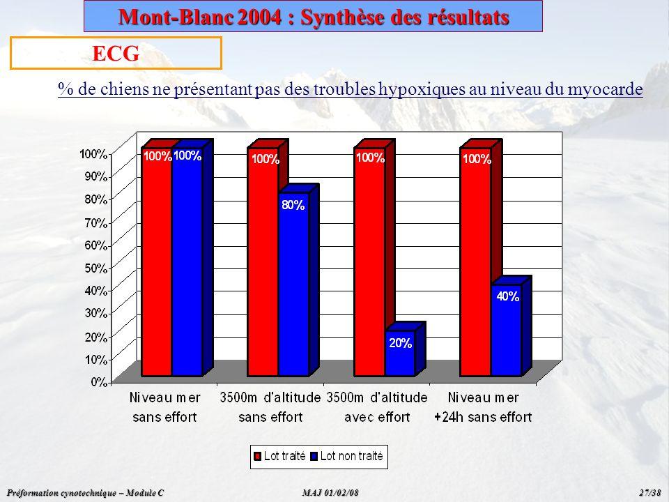 ECG % de chiens ne présentant pas des troubles hypoxiques au niveau du myocarde Mont-Blanc 2004 : Synthèse des résultats Préformation cynotechnique –
