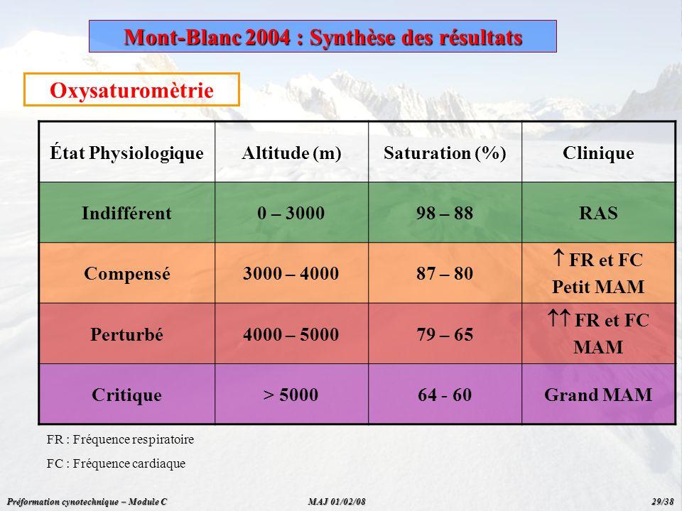 Oxysaturomètrie État Physiologique Altitude (m) Saturation (%) Clinique Indifférent0 – 300098 – 88RAS Compensé3000 – 400087 – 80 FR et FC Petit MAM Pe