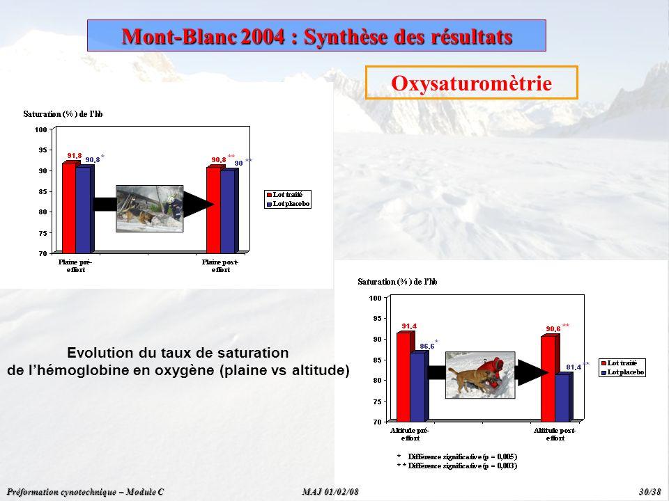 Oxysaturomètrie Evolution du taux de saturation de lhémoglobine en oxygène (plaine vs altitude) Mont-Blanc 2004 : Synthèse des résultats Préformation