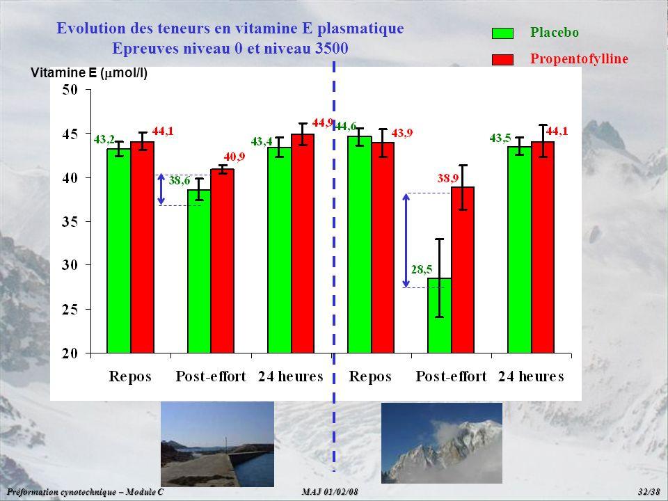 Evolution des teneurs en vitamine E plasmatique Epreuves niveau 0 et niveau 3500 Placebo Propentofylline Vitamine E ( mol/l) Préformation cynotechniqu