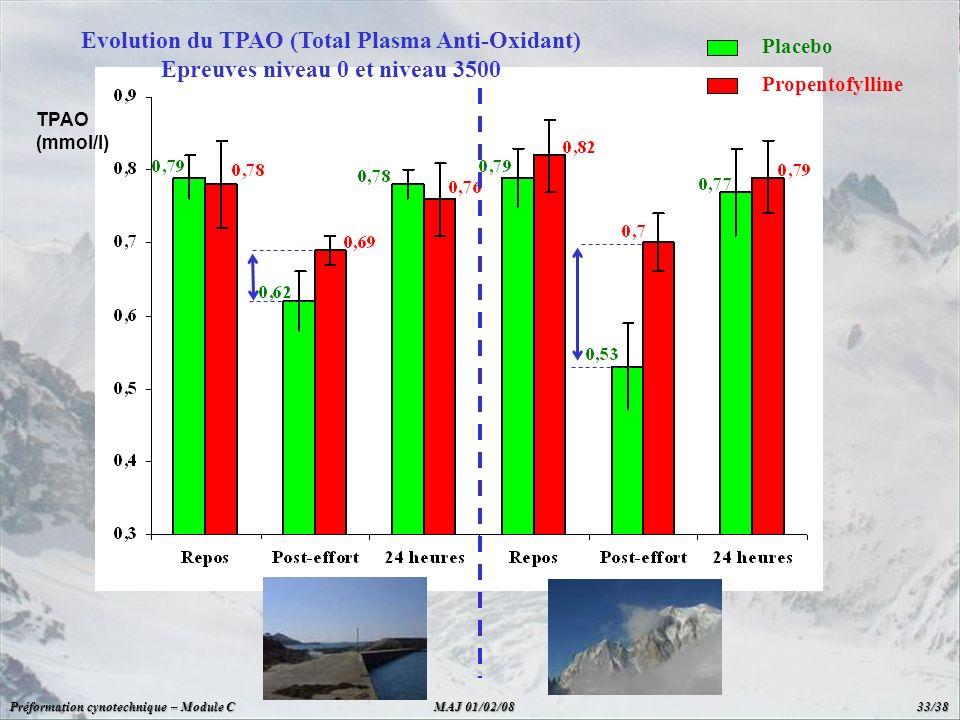Evolution du TPAO (Total Plasma Anti-Oxidant) Epreuves niveau 0 et niveau 3500 Placebo Propentofylline TPAO (mmol/l) Préformation cynotechnique – Modu