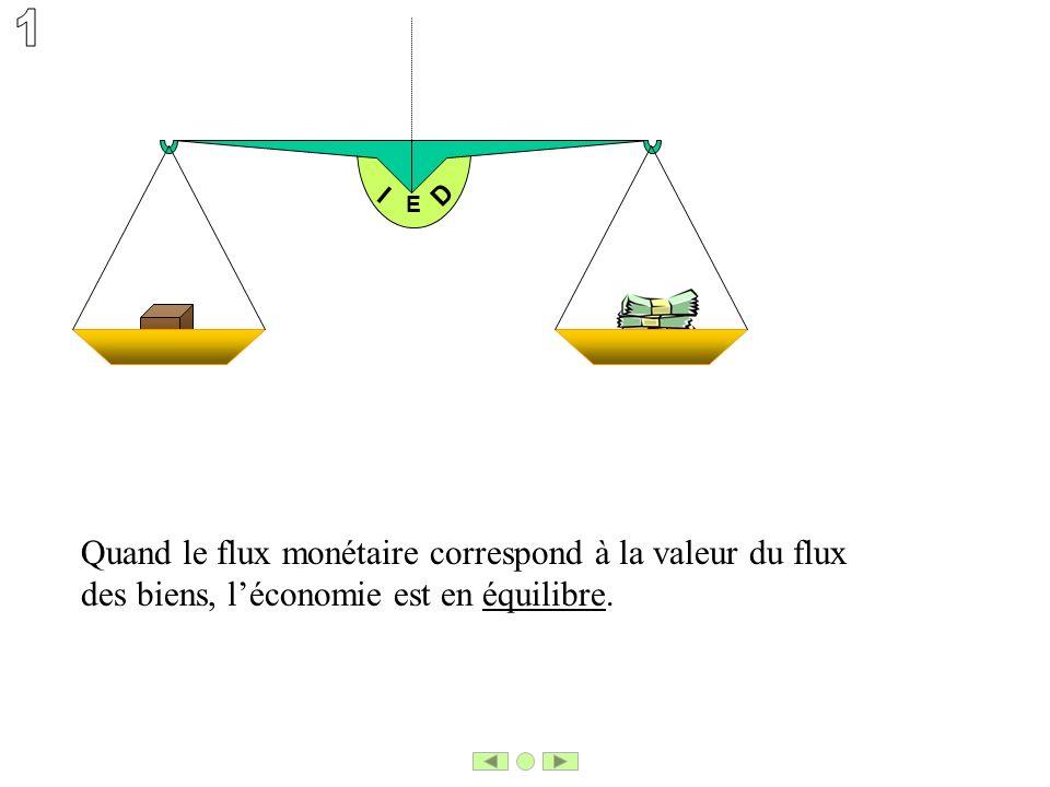 E I D Quand le flux monétaire correspond à la valeur du flux des biens, léconomie est en équilibre.