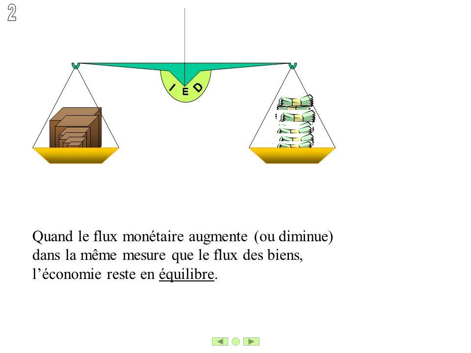 E I D Quand le flux monétaire augmente (ou diminue) dans la même mesure que le flux des biens, léconomie reste en équilibre.