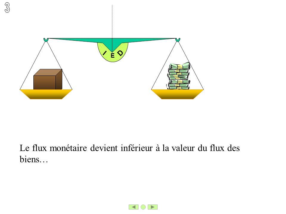 E I D Le flux monétaire devient inférieur à la valeur du flux des biens…