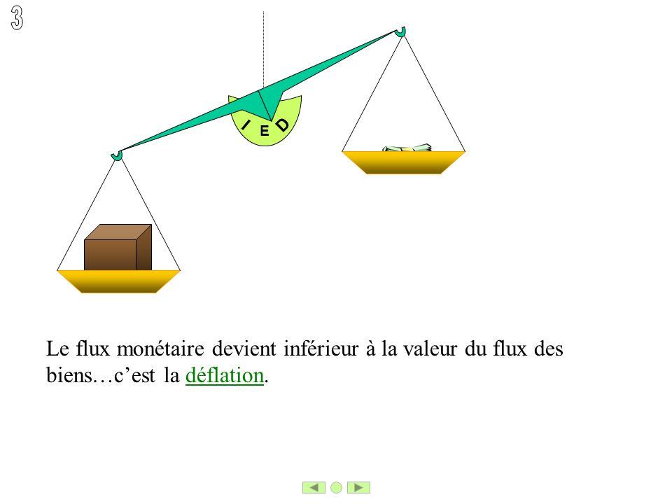 E I D Le flux monétaire devient inférieur à la valeur du flux des biens…cest la déflation.