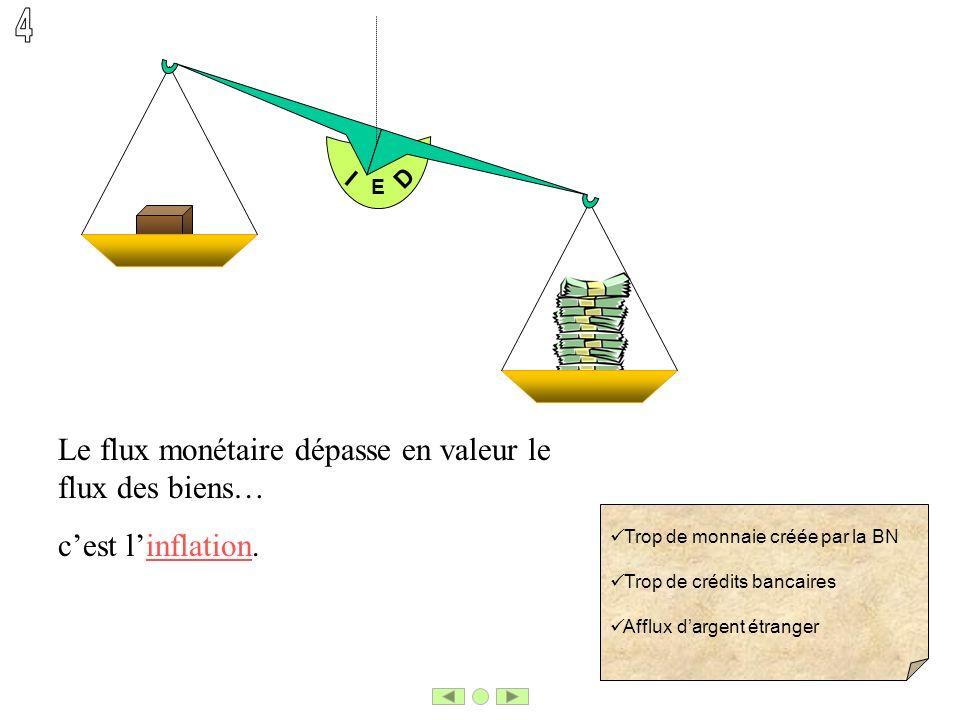 E I D cest linflation. Trop de monnaie créée par la BN Trop de crédits bancaires Afflux dargent étranger