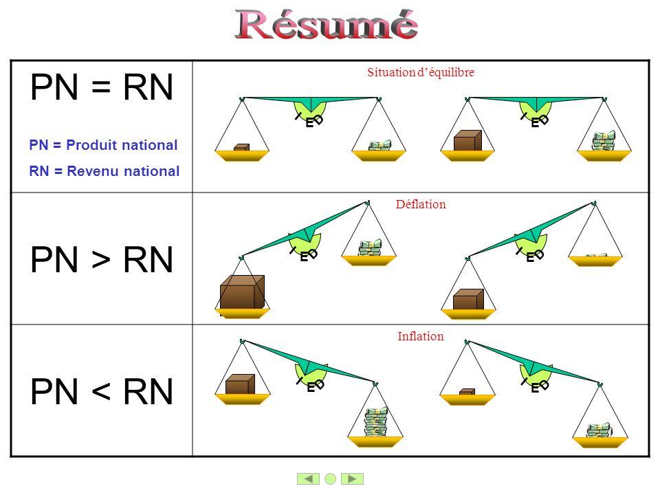 PN = RN Situation déquilibre PN > RN Déflation PN < RN Inflation E I D E I D E I D E I D E I D E I D PN = Produit national RN = Revenu national