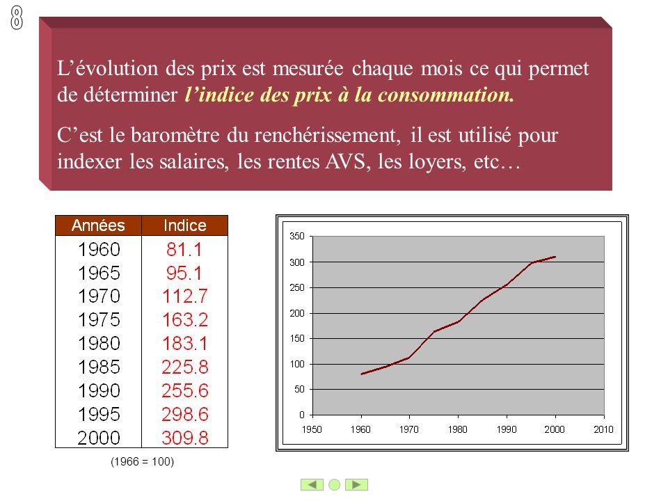 Lévolution des prix est mesurée chaque mois ce qui permet de déterminer lindice des prix à la consommation. Cest le baromètre du renchérissement, il e