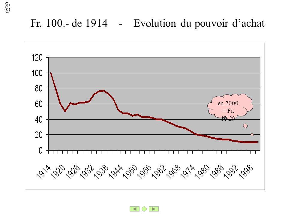 Fr. 100.- de 1914 - Evolution du pouvoir dachat en 2000 = Fr. 10.29
