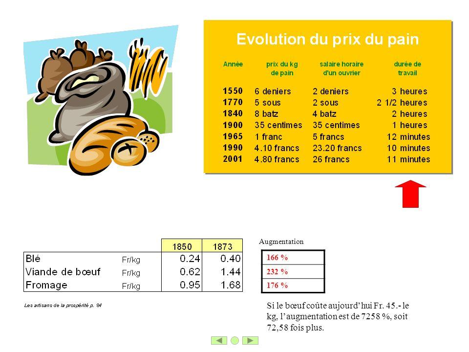 166 % 232 % 176 % Augmentation Si le bœuf coûte aujourdhui Fr. 45.- le kg, laugmentation est de 7258 %, soit 72,58 fois plus.