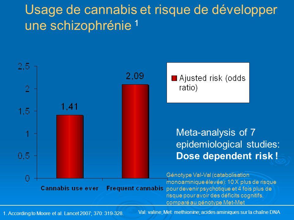 Usage de cannabis et risque de développer une schizophrénie 1 1. According to Moore et al. Lancet 2007; 370: 319-328. Meta-analysis of 7 epidemiologic