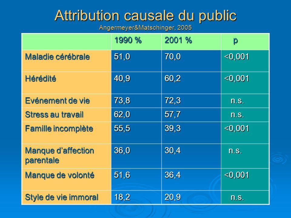 Attribution causale du public Angermeyer&Matschinger, 2005 1990 % 2001 % p Maladie cérébrale 51,070,0<0,001 Hérédité40,960,2<0,001 Evénement de vie 73