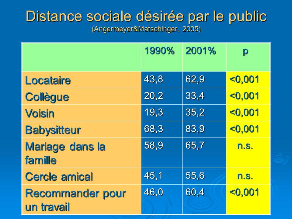 Distance sociale désirée par le public (Angermeyer&Matschinger, 2005) 1990%2001% p Locataire43,862,9<0,001 Collègue20,233,4<0,001 Voisin19,335,2<0,001