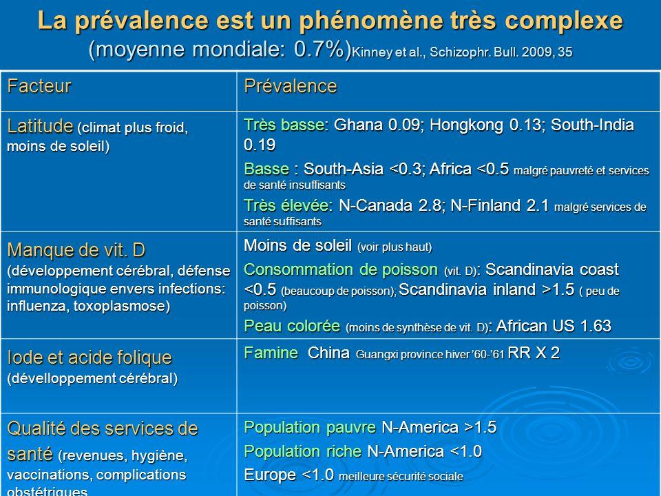 La prévalence est un phénomène très complexe (moyenne mondiale: 0.7%) Kinney et al., Schizophr. Bull. 2009, 35 FacteurPrévalence Latitude (climat plus