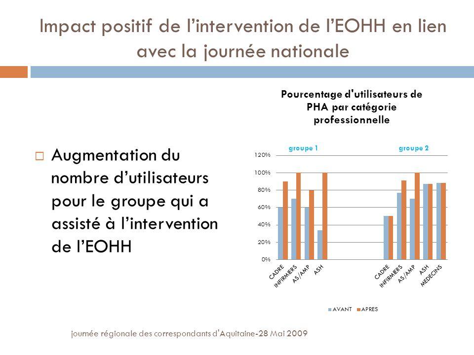 journée régionale des correspondants d Aquitaine-28 Mai 2009 Impact positif de lintervention de lEOHH en lien avec la journée nationale Augmentation du nombre dutilisateurs pour le groupe qui a assisté à lintervention de lEOHH