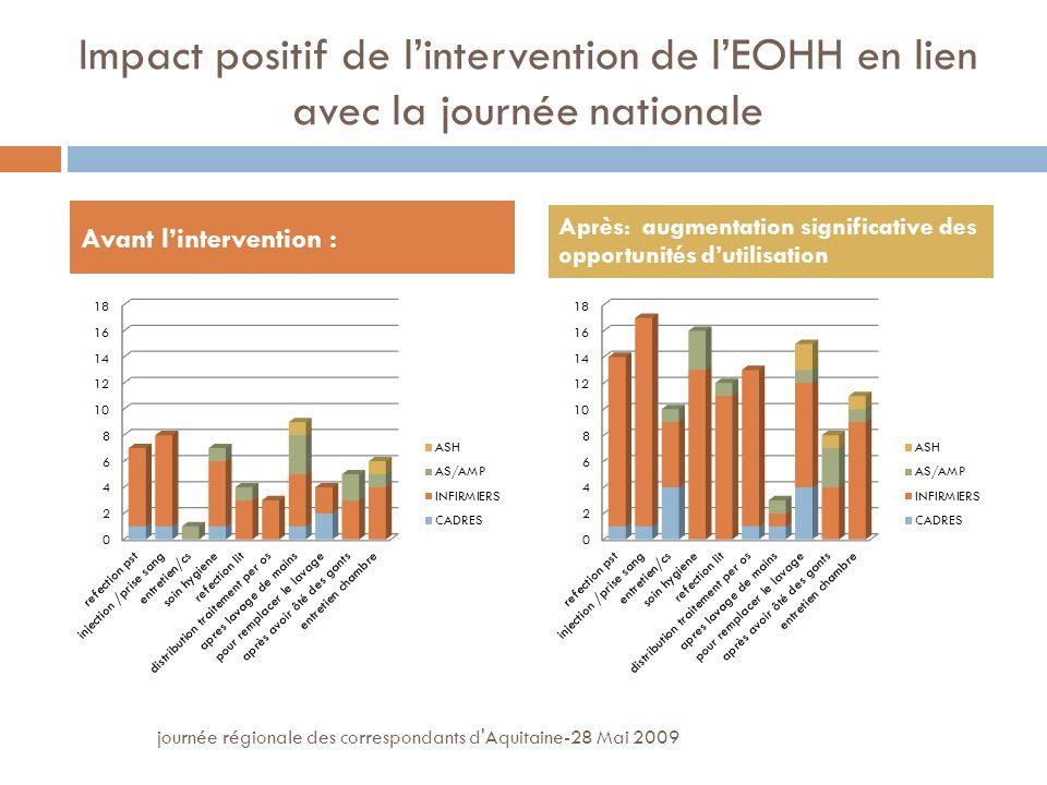 journée régionale des correspondants d Aquitaine-28 Mai 2009 Impact positif de lintervention de lEOHH en lien avec la journée nationale Avant lintervention : Après: augmentation significative des opportunités dutilisation