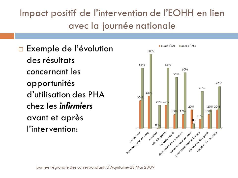 journée régionale des correspondants d Aquitaine-28 Mai 2009 Impact positif de lintervention de lEOHH en lien avec la journée nationale Exemple de lévolution des résultats concernant les opportunités dutilisation des PHA chez les infirmiers avant et après lintervention:
