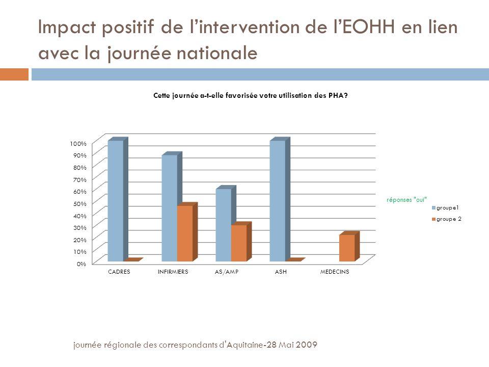 journée régionale des correspondants d Aquitaine-28 Mai 2009 Impact positif de lintervention de lEOHH en lien avec la journée nationale
