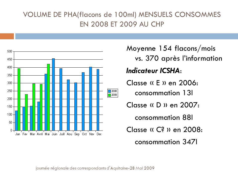 journée régionale des correspondants d Aquitaine-28 Mai 2009 VOLUME DE PHA(flacons de 100ml) MENSUELS CONSOMMES EN 2008 ET 2009 AU CHP Moyenne 154 flacons/mois vs.