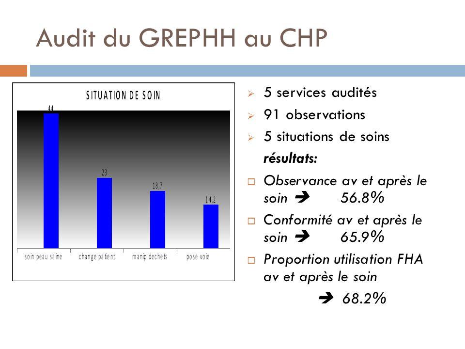 5 services audités 91 observations 5 situations de soins résultats: Observance av et après le soin 56.8% Conformité av et après le soin 65.9% Proportion utilisation FHA av et après le soin 68.2% Audit du GREPHH au CHP