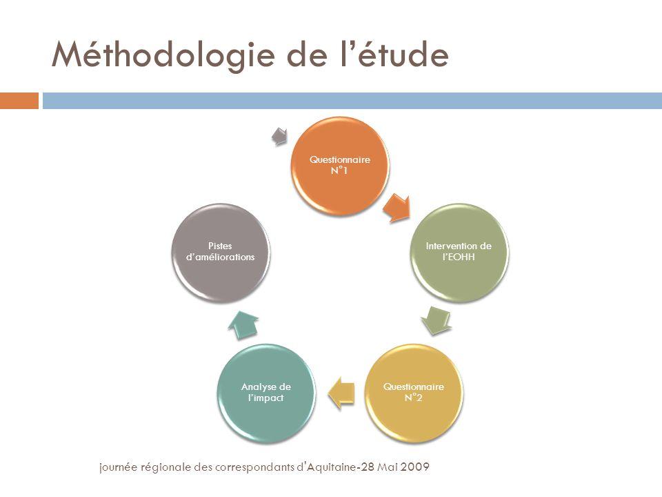 journée régionale des correspondants d Aquitaine-28 Mai 2009 Méthodologie de létude Questionnaire N°1 Intervention de lEOHH Questionnaire N°2 Analyse de limpact Pistes daméliorations