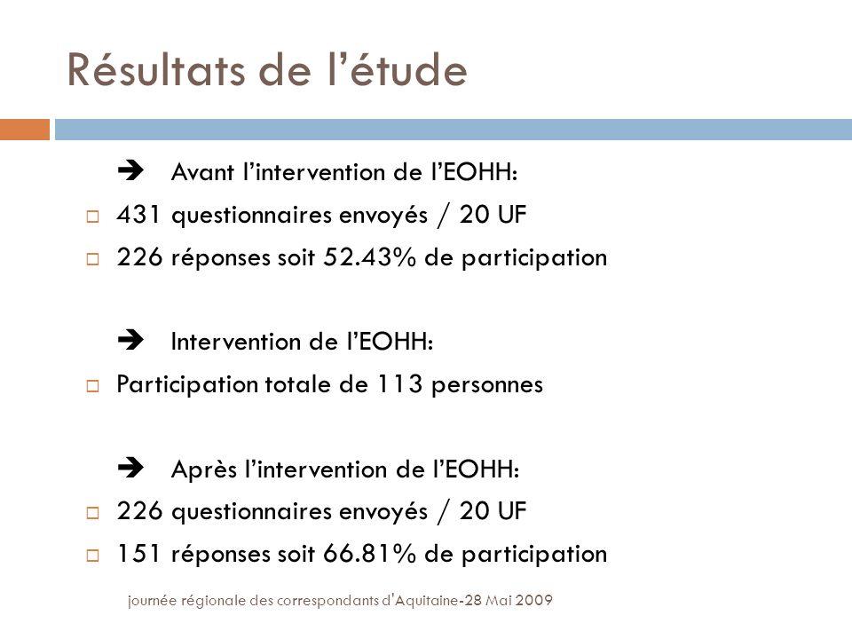 journée régionale des correspondants d Aquitaine-28 Mai 2009 Résultats de létude Avant lintervention de lEOHH: 431 questionnaires envoyés / 20 UF 226 réponses soit 52.43% de participation Intervention de lEOHH: Participation totale de 113 personnes Après lintervention de lEOHH: 226 questionnaires envoyés / 20 UF 151 réponses soit 66.81% de participation