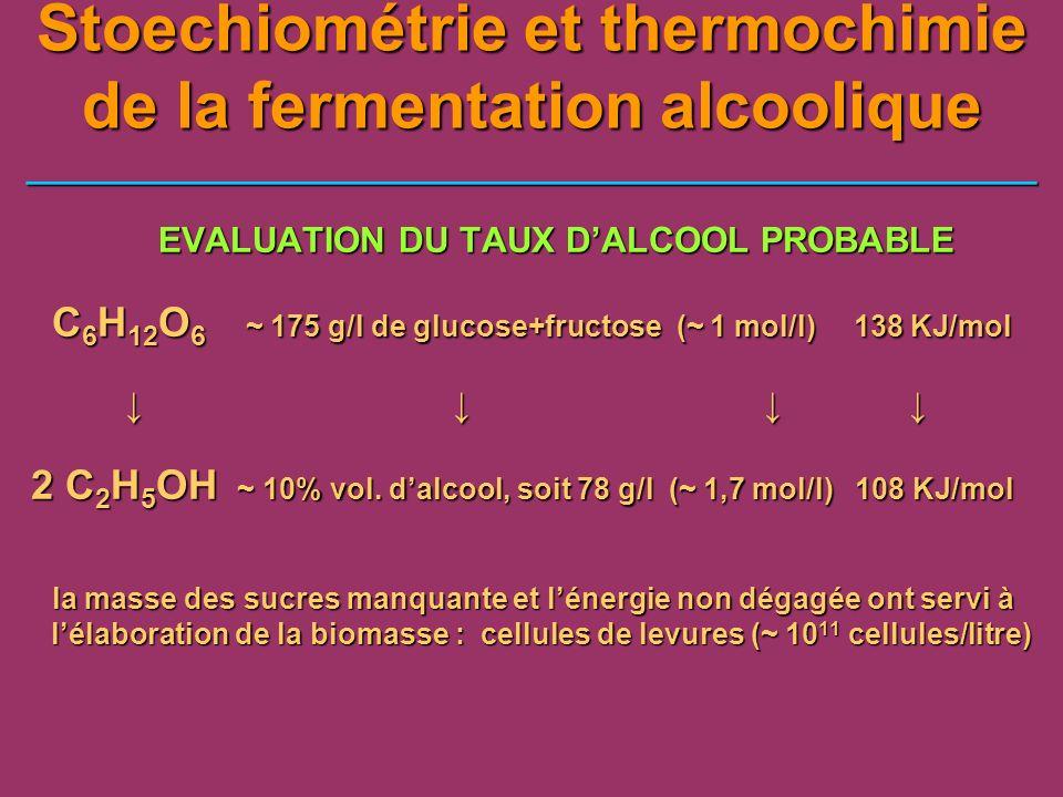 Pourcentage de SO2 libre aqueux : H 2 SO 3, HSO 3 ou SO 3 selon le pH