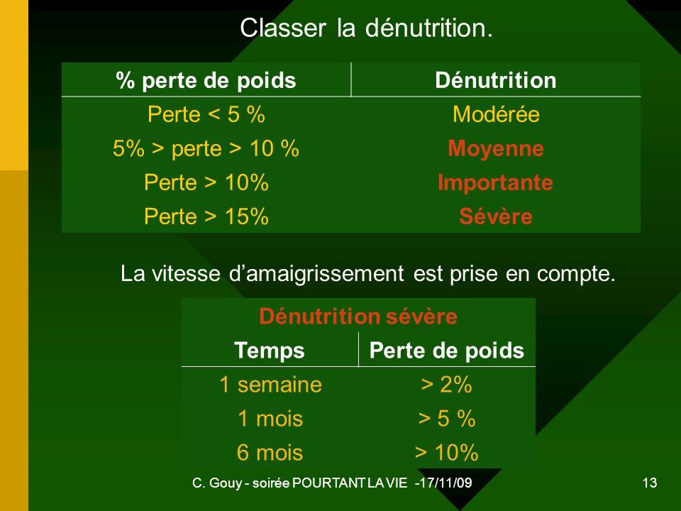 C. Gouy - soirée POURTANT LA VIE -17/11/09 13 % perte de poidsDénutrition Perte < 5 %Modérée 5% > perte > 10 %Moyenne Perte > 10%Importante Perte > 15