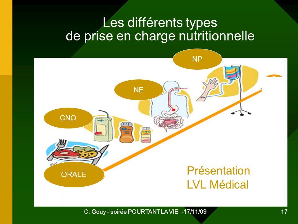 C. Gouy - soirée POURTANT LA VIE -17/11/09 17 Les différents types de prise en charge nutritionnelle CNO NE NP ORALE Présentation LVL Médical